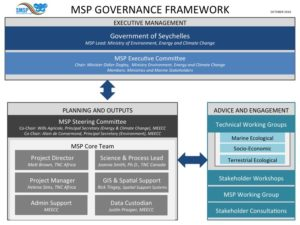Seychelles MSP Governance Framework (updated: October 2016)